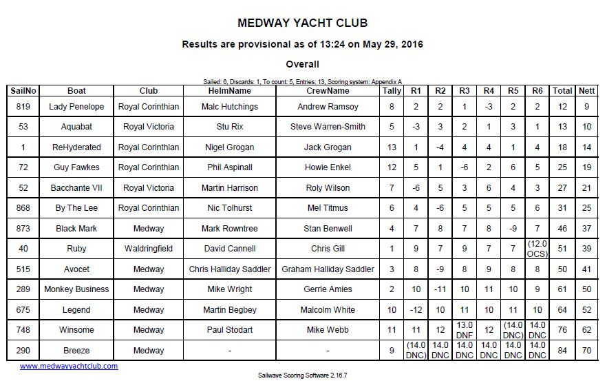 Squib Eastern Championship Final results